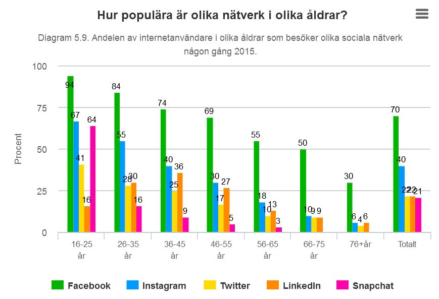 Bilden är tagen från hemsidan internetstatistik.se, se länk ovan.